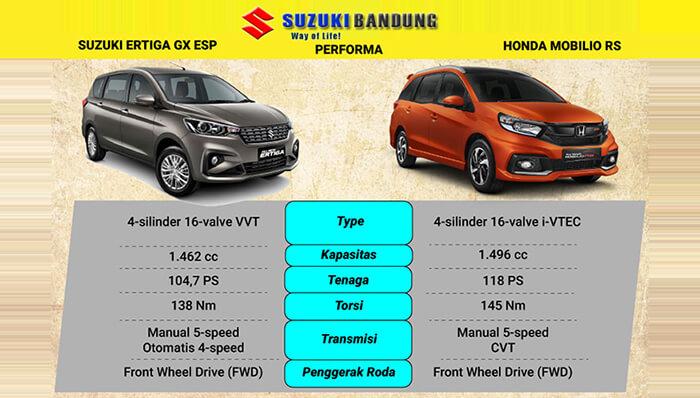 Komparasi Honda Mobilio vs Suzuki Ertiga - Performa dan Pengendaraan